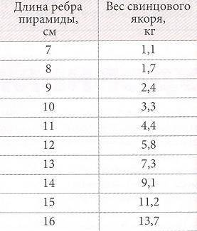 Таблица ориентировочных весов пирамидальных якорей различного размера из свинца