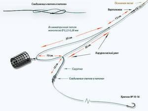 Как связать фидерную оснастку несимметричная петля