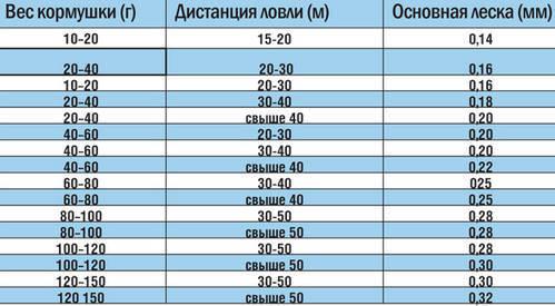 Таблица выбора диаметра основной лески от веса кормушки