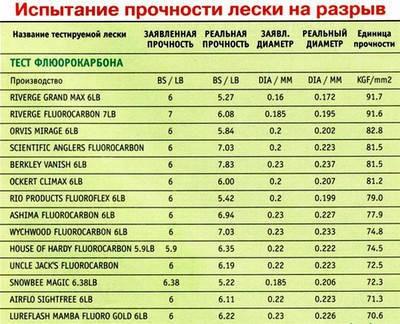 Флюорокарбоновые лески - таблица прочности на разрыв различных фирм